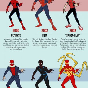 spider man costume infographic